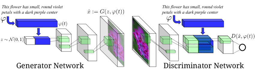 Our-text-conditional-convolutional-GAN-architecture-Text-encoding-pht-is-used-by-both